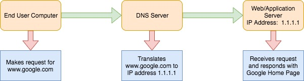 Basic website/application DNS request