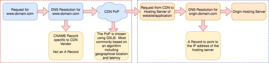 DNS and the CDN