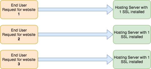 Standard SSL Model