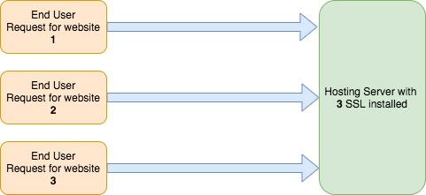 SSL with SNI Model